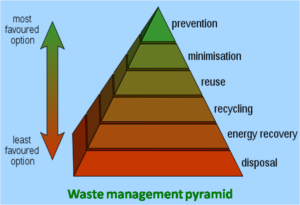 Waste_hierarchy