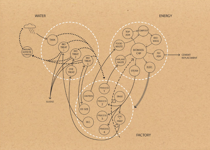 Nagpur-resource-flow-