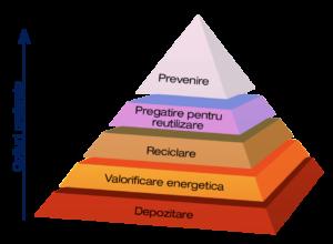 Piramida deseurilor_ro